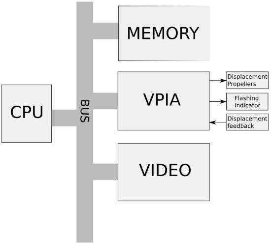 Blackvoxel ASM Virtual Machine Architecture
